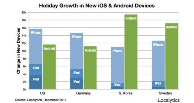 android-and-ios-activations-localytics-graph