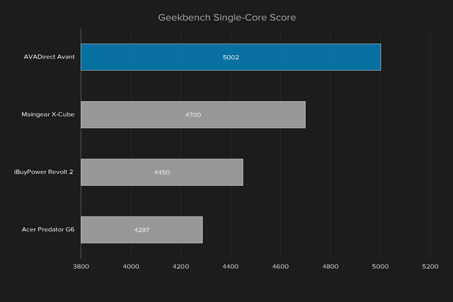 avadirect avant 2016 review geekbench single core