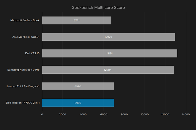 dell inspiron 17 7000 2 in 1 2016 review insipron geekbench multi core