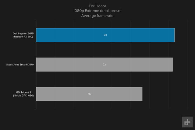 Dell Inspiron 5675 review gaming graphs For Honor 1080p Extreme
