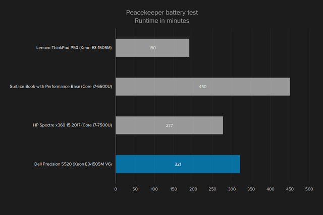 dell precision 5520 review peacekeeper battery test
