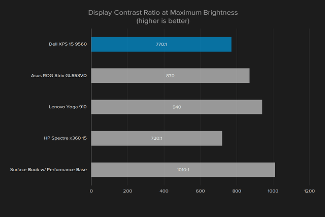 dell xps 15 9560 review display contrast ratio