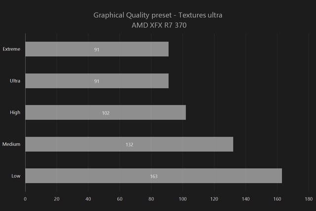 Heroes of the Storm Graph