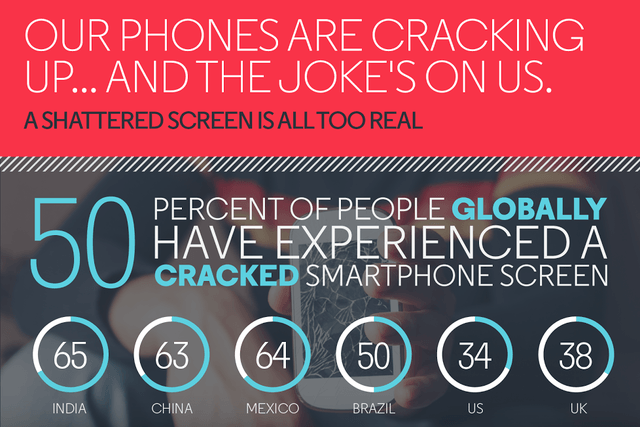 motorola shattershield cracked smartphone screen survey infographic 01