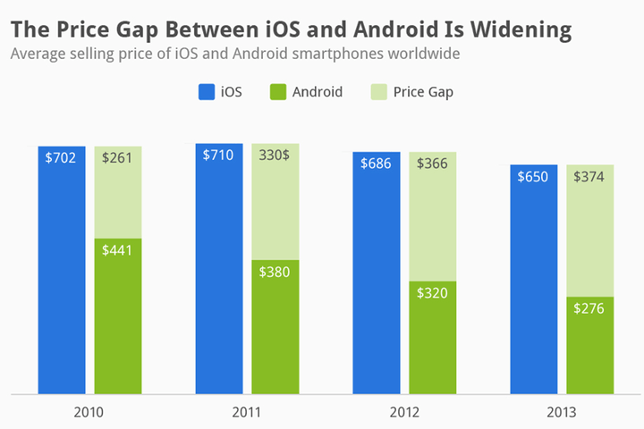 android way cheaper than ios price gap