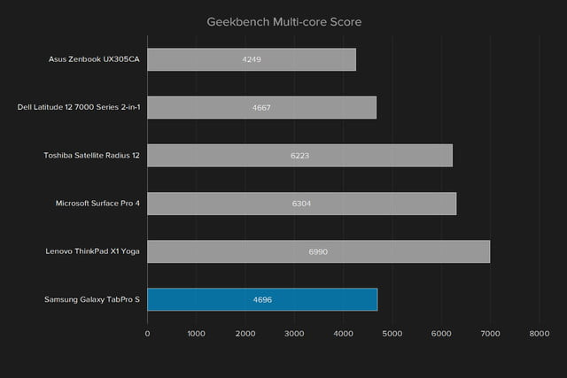 samsung tabpro s review galaxy geekbench multi core