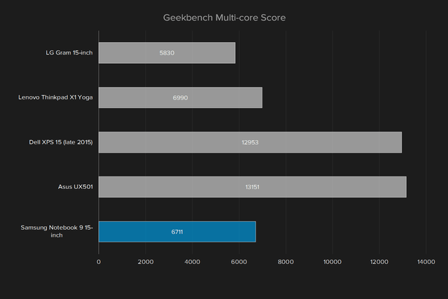 samsung notebook 9 np900x5l k02us review geekbench multi