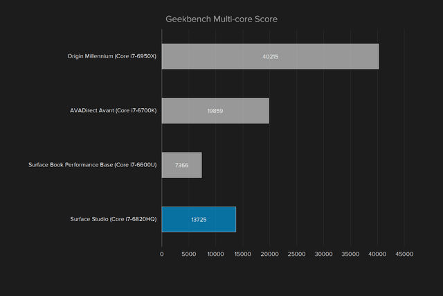 microsoft surface studio review graph geekbench multi