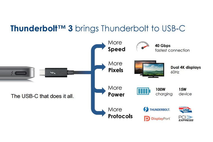 thunderbolt 3 and usb type c might be match made in heaven thunderbolt3